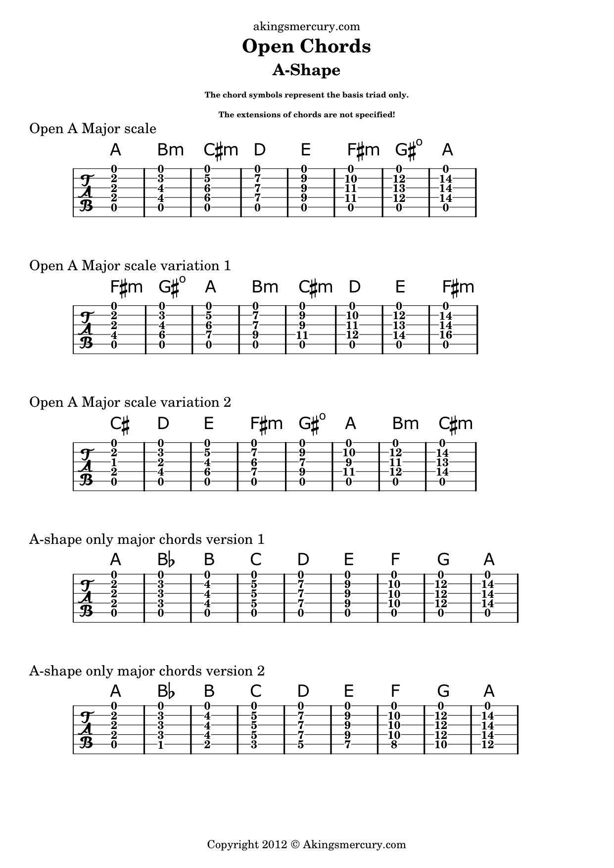guitar chord progressions 2015Confession