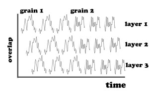 granular synthesis