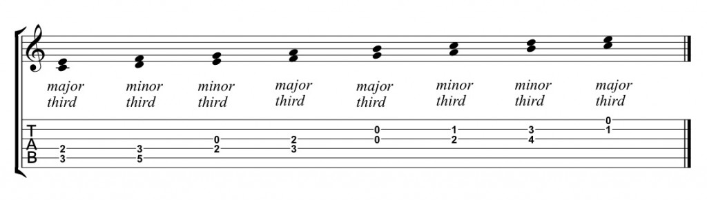 Major Scale thirds - chord progression