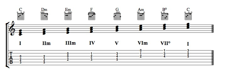 major chord scale