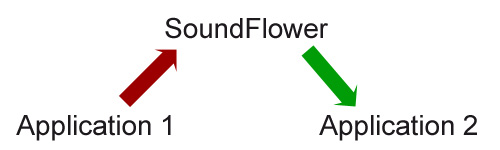 Soundflower record builtin output
