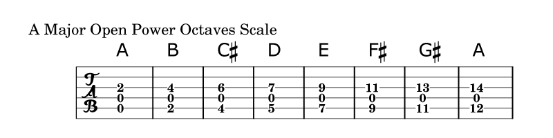 Open Power Octaves Scale