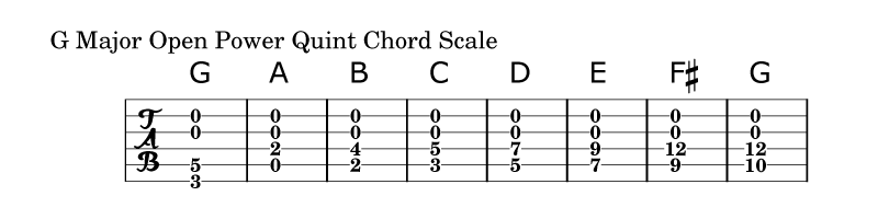 Open Power Quint Chord Scale