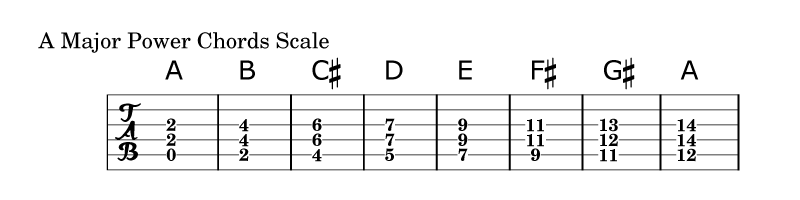 Power Chords Scale