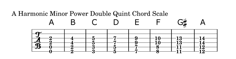 Power Double Quint Chord Scale