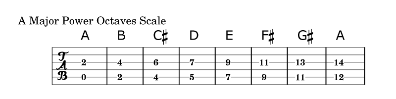Power Octaves Scale