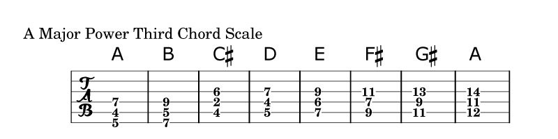 Power Third Chord Scale